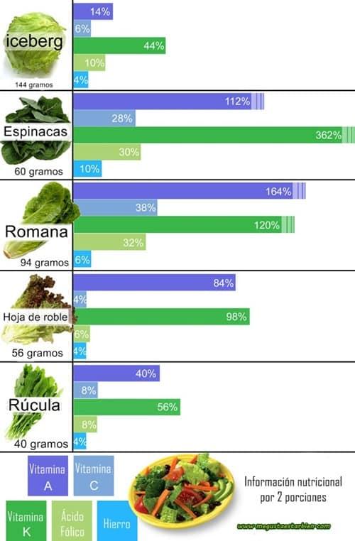 Escoger-la-ensalada-más-nutritiva