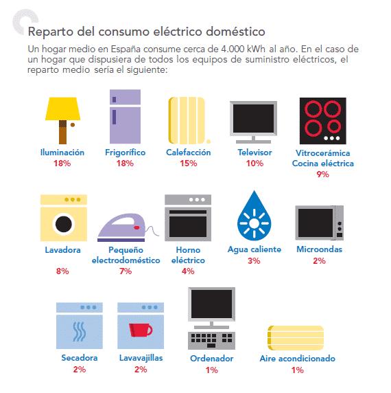 Consumo eléctrico en la cocina: consejos para optimizarlo