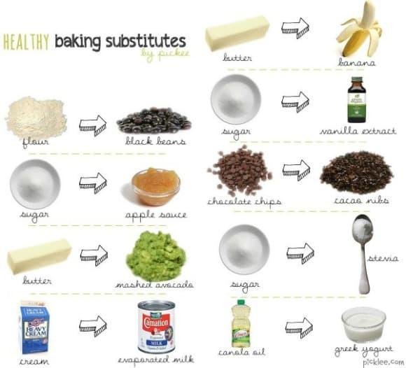 Sustitutos sanos para la repostería | La Cocina Alternativa