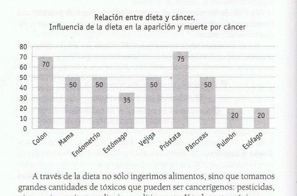 dieta cancer odile