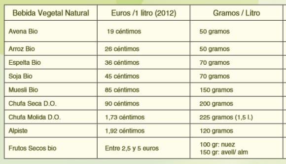 chufamix cereales precio