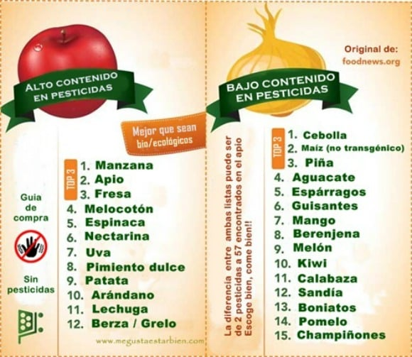 Las 14 frutas y verduras con más y menos pesticidas
