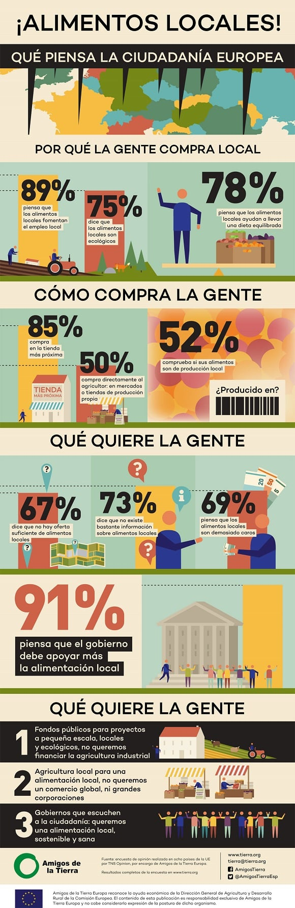 Consumo local - infografía Amigos de la Tierra