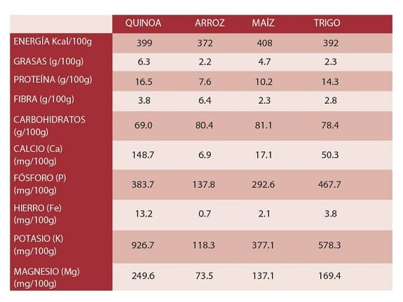 Tabla comparativa quinoa